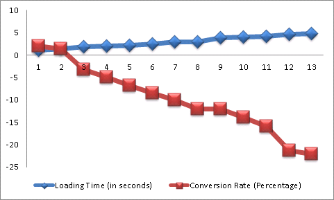 PAGE SPEED VS CONVERSION SURVEY